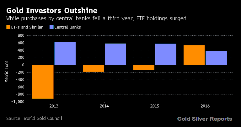 Gold ETFs Gain From Currency Pain - neal bhai reports