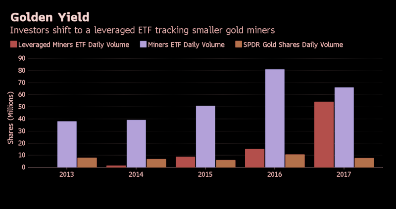 Investors Flock to Supercharged Gold Bet