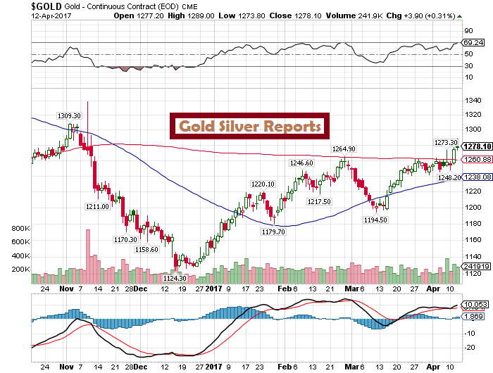 gold sport chart- gold silver reports