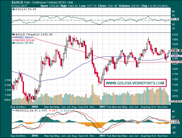 Gold Retracing Mid-Term
