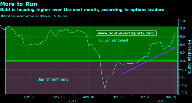 Gold Rally May Have More Room to Run