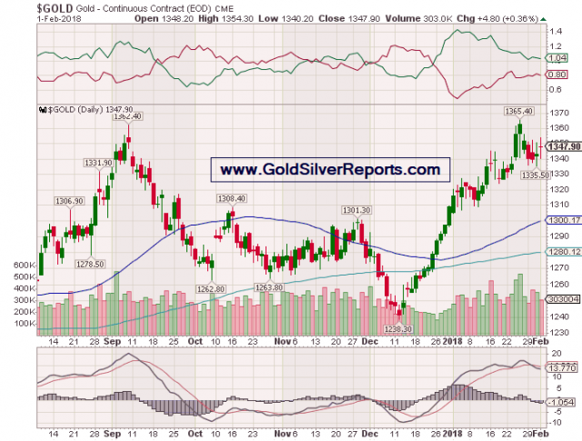 Comex Gold Price Forecast Report